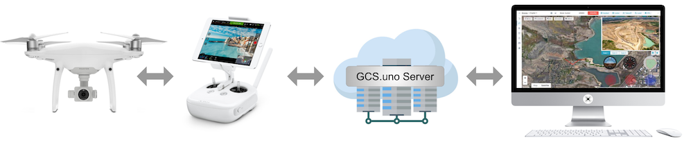 Connect DJI drone to GCS.uno server